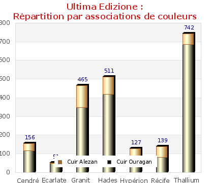 Ultima Edizione : Répartition par associations de couleurs