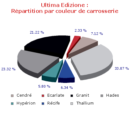 Ultima Edizione : Répartition par couleur de carrosserie