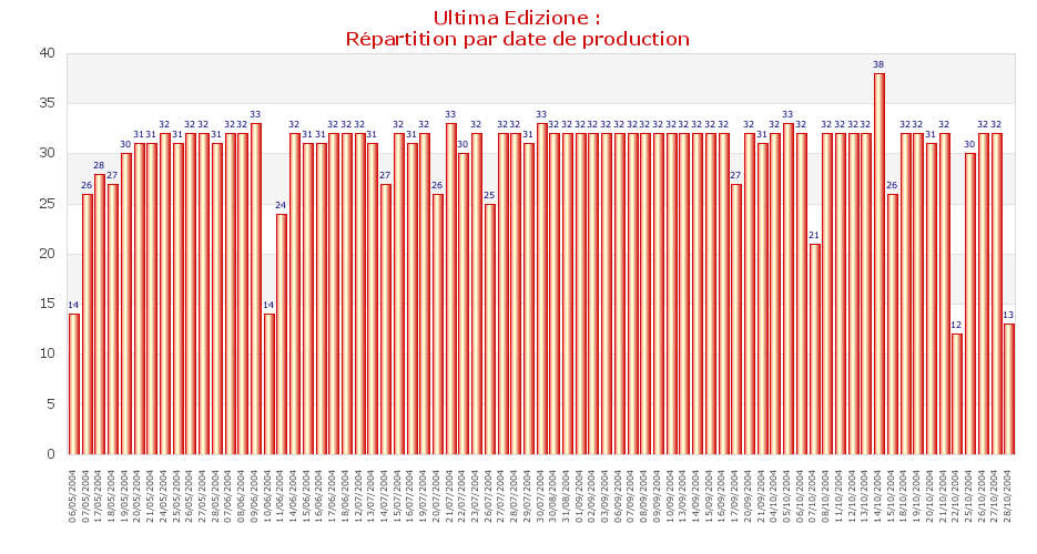 Ultima Edizione : Répartition par date de production